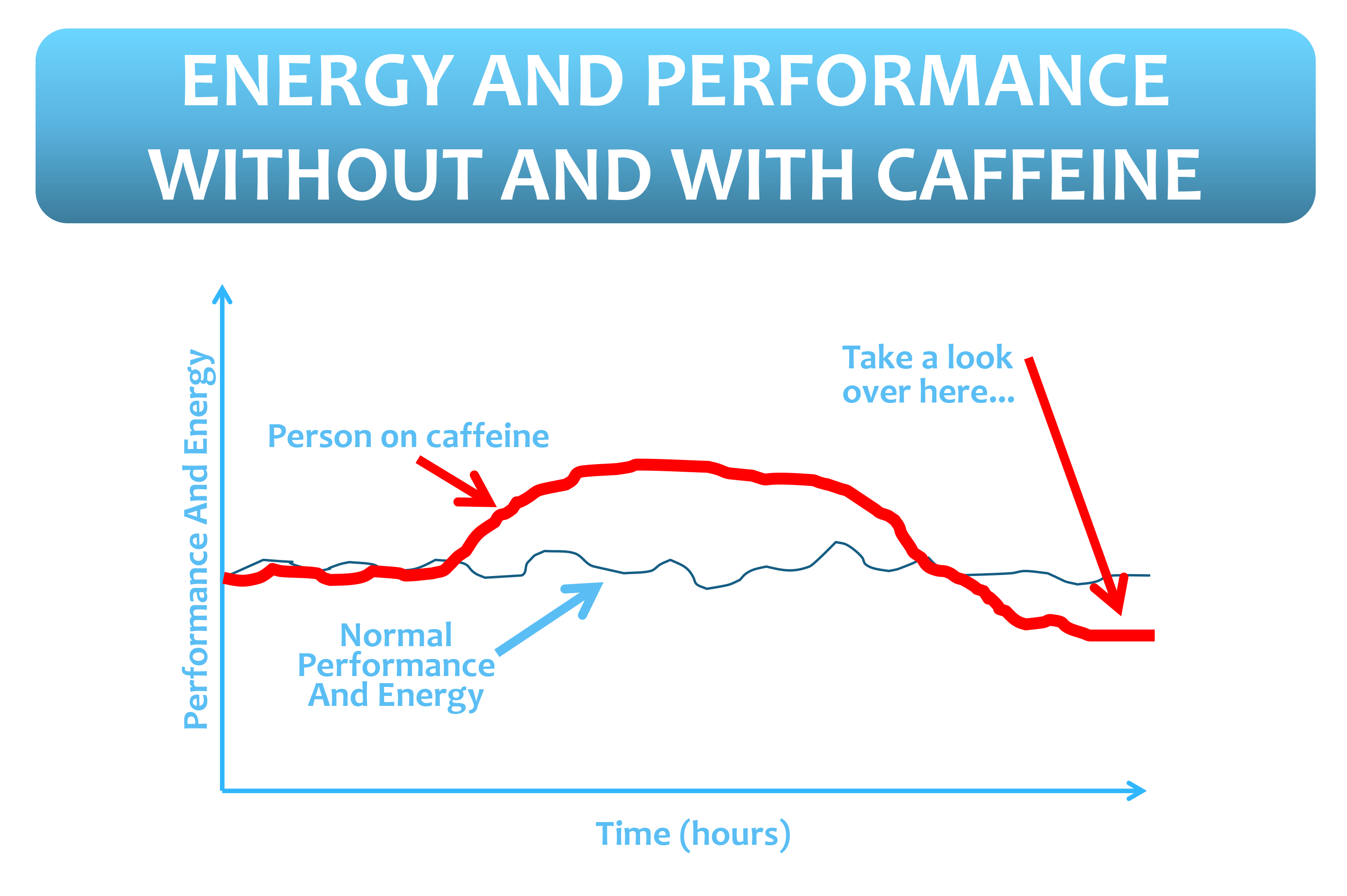 caffeine and performance dissertations In the 1970s, it was proposed caffeine enhanced performance by acting to increase fat oxidation and, thus, spare glycogen utilization (12, 26.