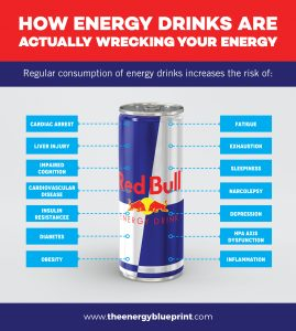 Infographic on Energy Drinks and how they increase the risk of numerous diseases