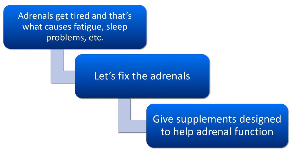 Fatigue breakthrough the old model of adrenal fatigue diagnosis and treatment