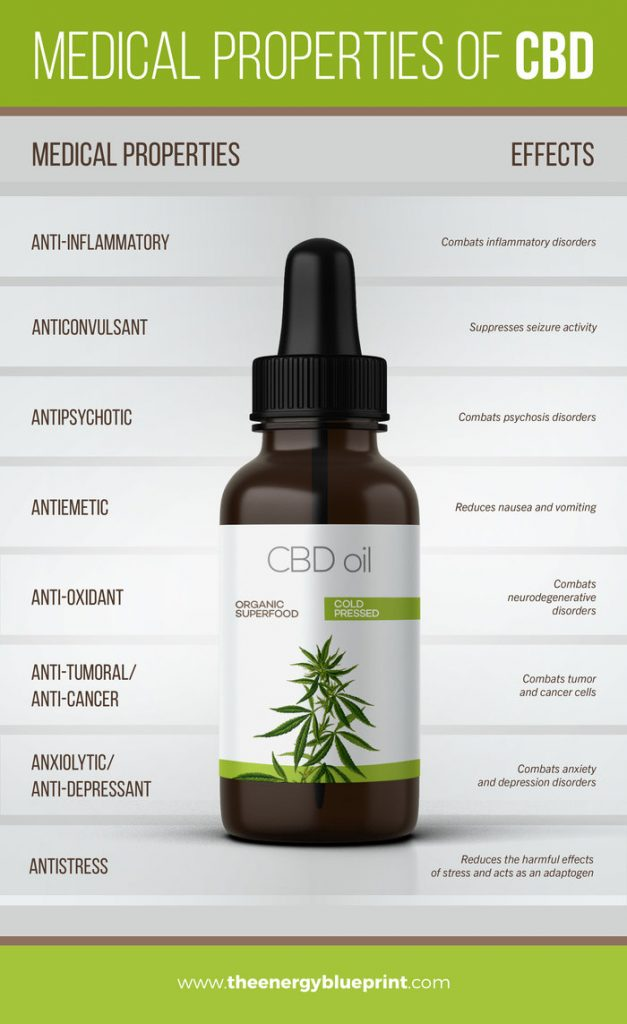 The properties of CBD Oil is great for lowering stress │Why Stress Causes Fatigue And How To Overcome Stress, www.theenergyblueprint.com