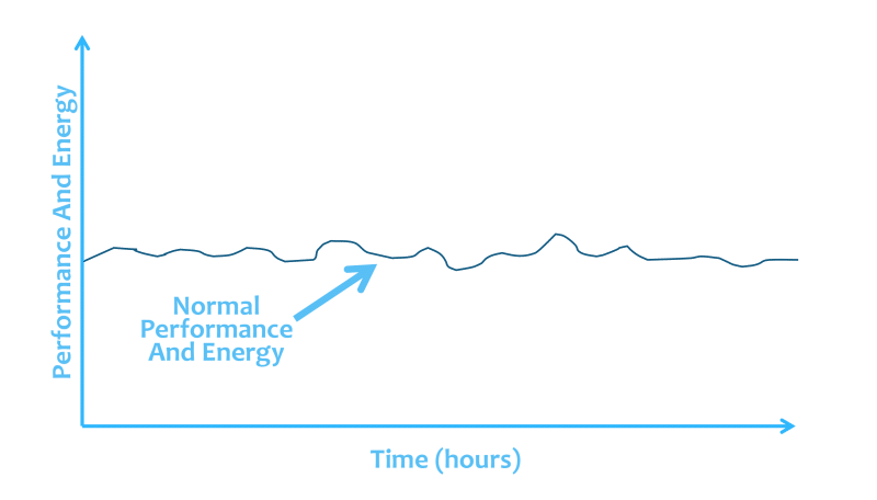 The Energy Curve For A Person Who Is Not Drinking Caffeine Daily - infographic │ Does Caffeine Give You Energy? The Truth About Caffeine Fatigue, www.theenergyblueprint.com