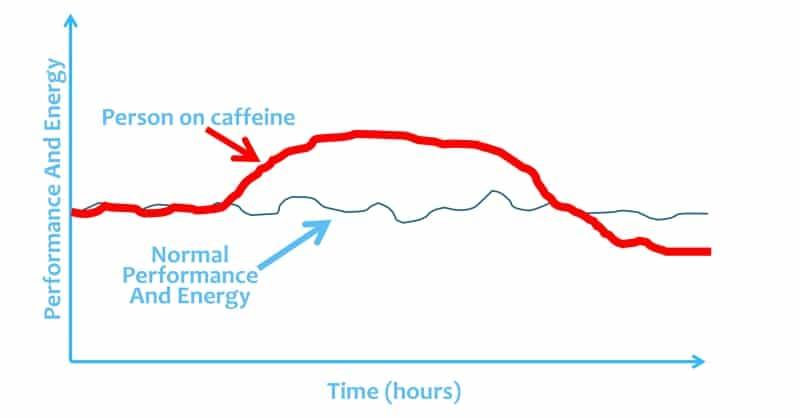 Image of the energy levels when drinking coffee or consuming caffeine │ Does Caffeine Give You Energy? The Truth About Caffeine Fatigue, www.theenergyblueprint.com