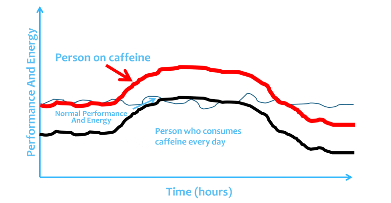 Comprison Of Two Individuals - One Drinking Coffee Every Day, One Only Sporadically - Infographic │ Why Does Coffee Make Me Tired? │How Caffeine Is Quietly Sabotaging Your Energy Levels (without your realizing it) │ Can coffee make you sleepy, theenergyblueprint.com