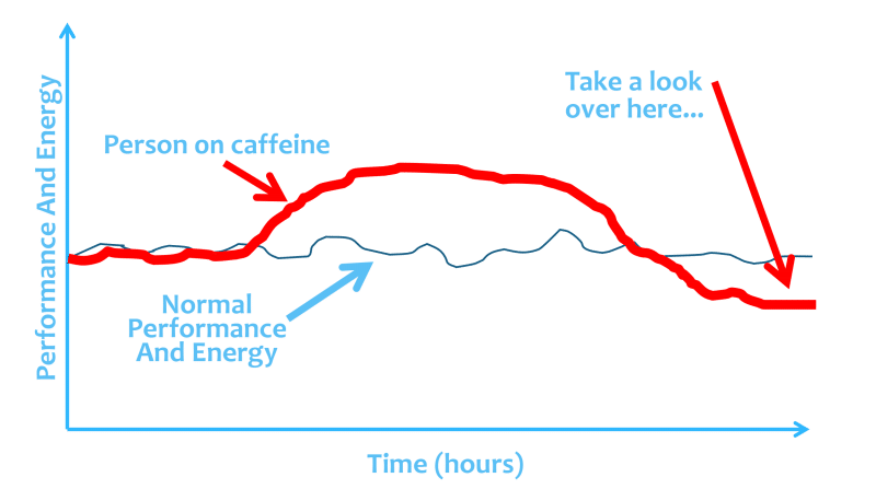 When the caffeine wears off the adenosine comes back with vengeance │ Why Does Coffee Make Me Tired? │How Caffeine Is Quietly Sabotaging Your Energy Levels (without your realizing it) │ Can coffee make you sleepy, theenergyblueprint.com