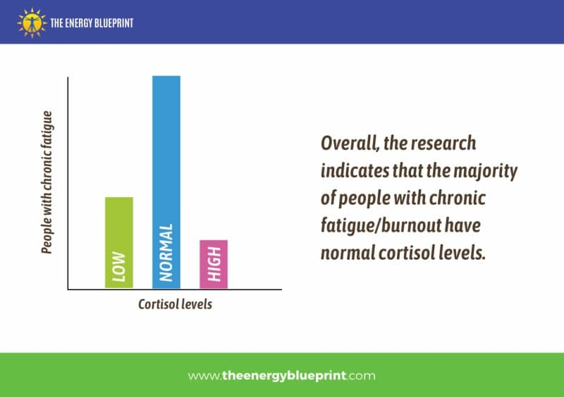 How Many People Are Diagnosed With Cortisol Levels │ Is Adrenal Fatigue Real?, theenergyblueprint.com