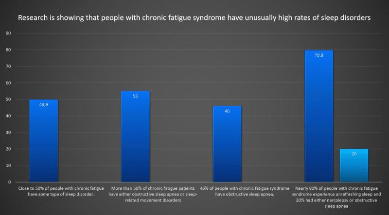 People With Chronic Fatigue Have Sleep Disorders Infographic │ Is Adrenal Fatigeu Real? THeenergyblueprint.com