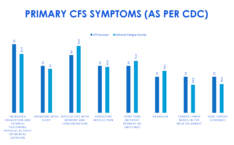 Primary CFS Symptoms │ Is adrenal fatigue Real, theenergyblueprint.com