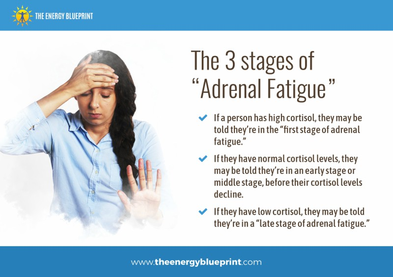 The 3 Stages Of Adrenal Fatigue, is adrenal fatigue real, theenergyblueprint.com