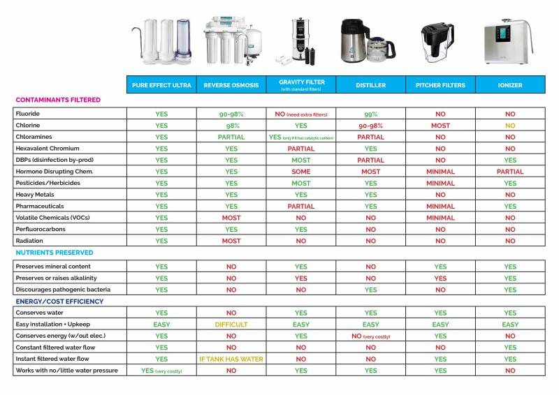 Best Water Filter Comparison Chart │ The Ultimate guide to the best water filter, theenergyblueprint..com