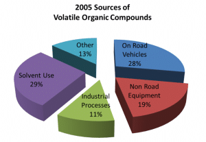 Sources of Volatile Organic Compounds │ The Ultimate Guide To The Best Water Filter, theenergyblueprint.com
