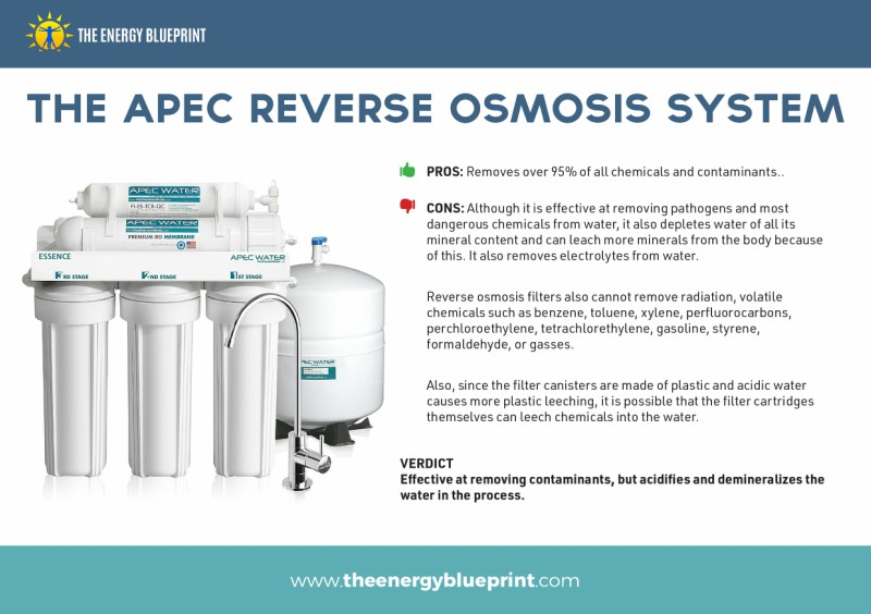 Te Ultimate Guide TO THe Best Water Filter by Ari Whitten, theenergyblueprint.com