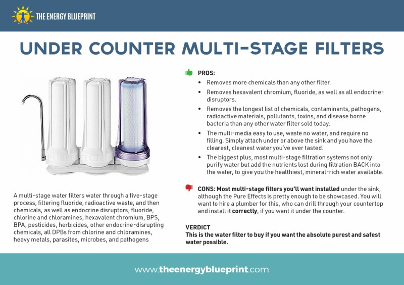 The Ultimate Guide to the Best Water Filter by Ari Whitten, theenergyblueprint.com
