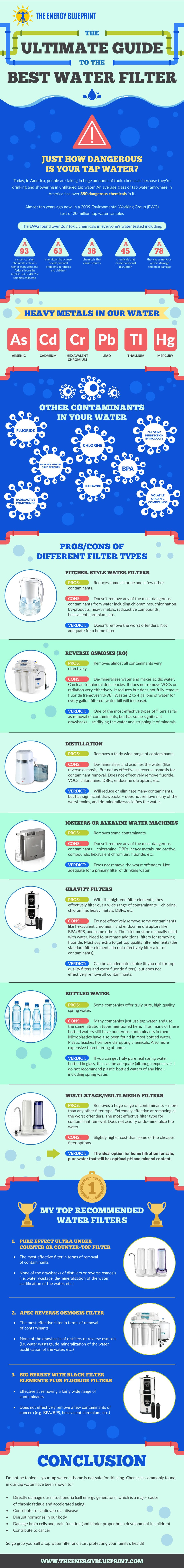 The Ultimate Guide to the Best Water Filter (Updated 2018), theenergyblueprint.com
