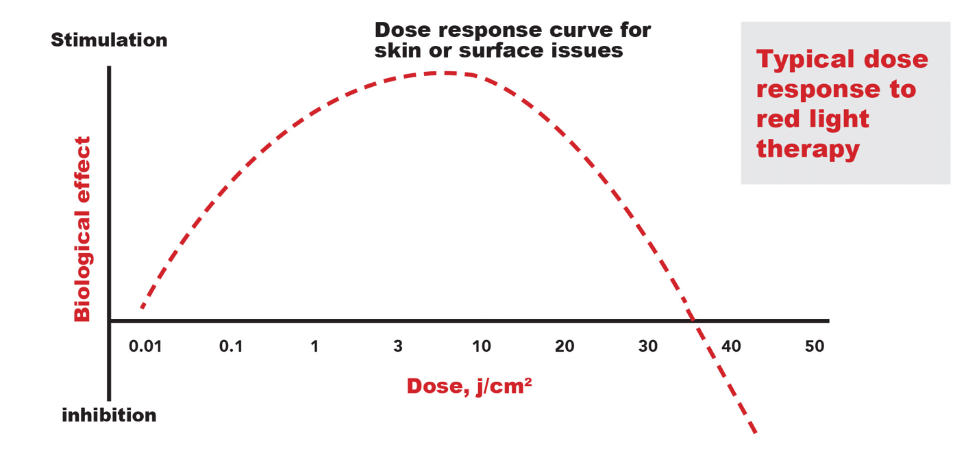 Biphasic dose response │ Red Light Therapy, theenergyblueprint.com