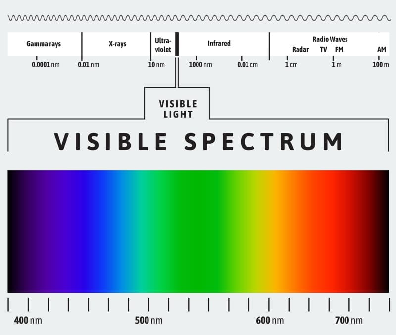 visible light spectrum - red light therapy, theenergyblueprint.com