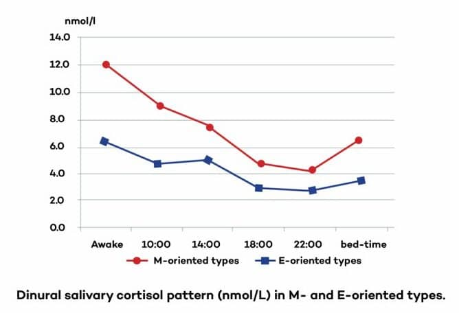 """Dinural salivary cortisol pattern Is Adrenal fatigue real│ The Hidden Truth About What Causes Low Cortisol Levels (The Real Causes of """"Adrenal Fatigue"""") – Plus Secrets of Healing """"Adrenal Fatigue"""", and How To Treat """"Adrenal Fatigue"""" The Right Way │ low cortisol levels │ Adrenal fatigue treatment │ what causes adrenal fatigue │How to cure adrenal fatigue, theenergyblueprint.com"""
