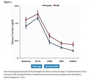 """graph showing relation between chronic back pain and cortisol 